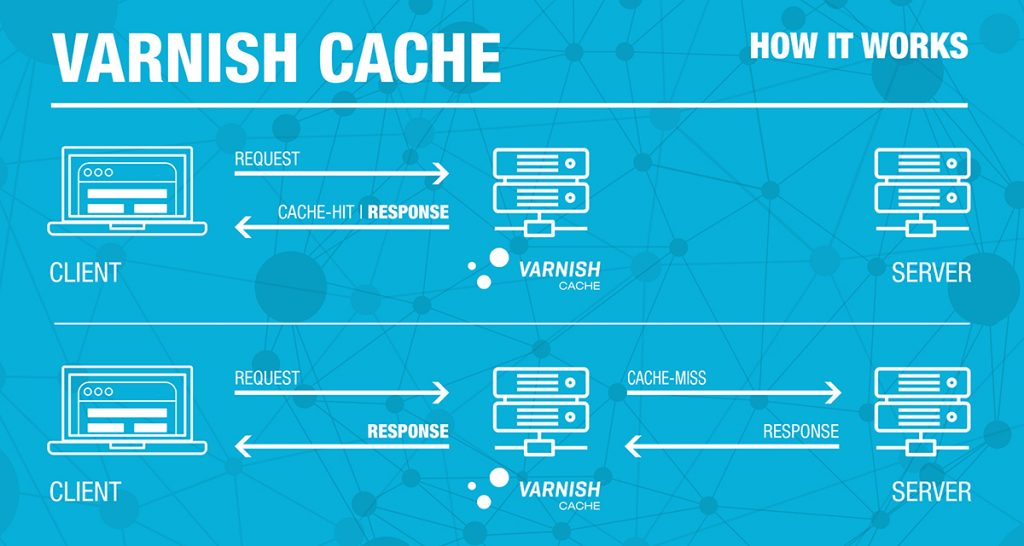 varnish cache