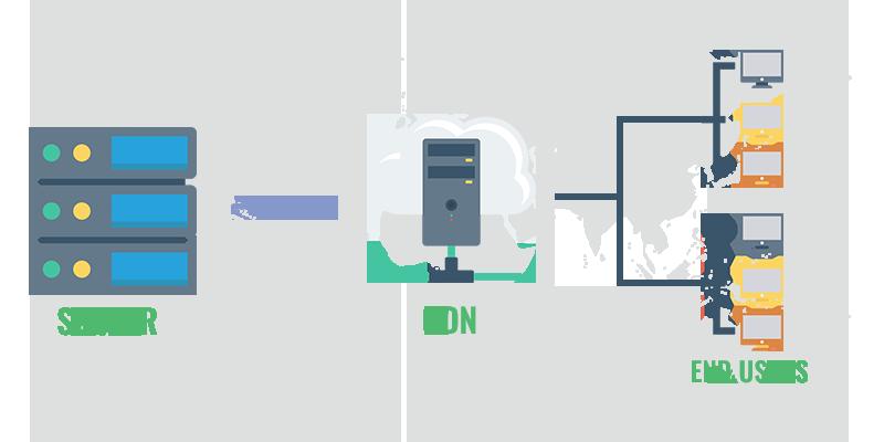 سرور cdn و user