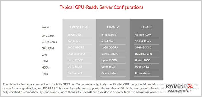 سرورهای GPU