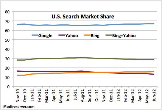 مقایسه موتورهای جستجوگر