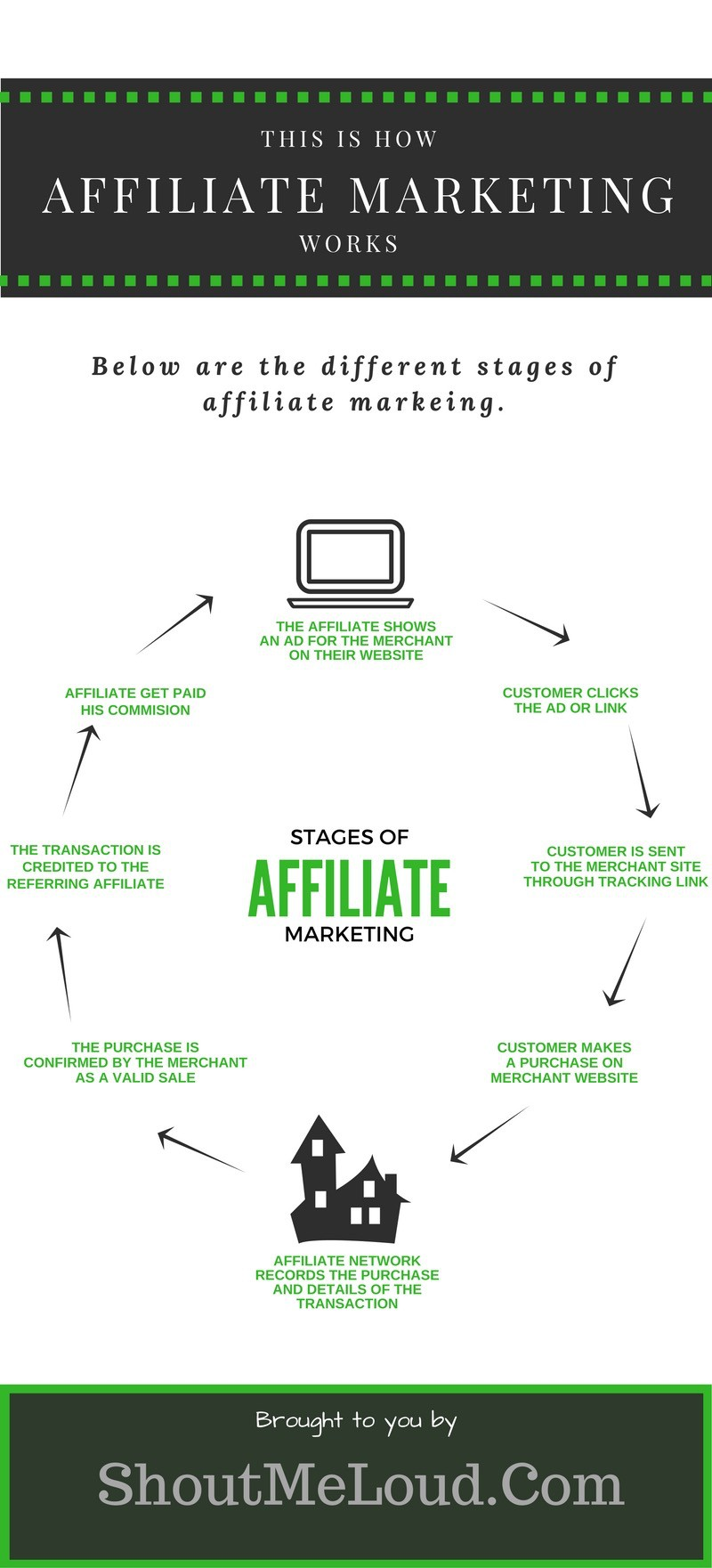 چگونه می توان وبلاگ های پول (کسب درآمد تا ۱۰۰۰۰ $ / ماه) 6