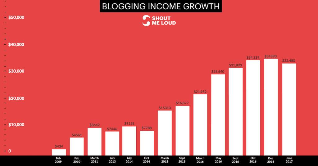 چگونه می توان وبلاگ های پول (کسب درآمد تا ۱۰۰۰۰ $ / ماه) 18