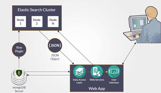 Elasticsearch چه هست؟ 1
