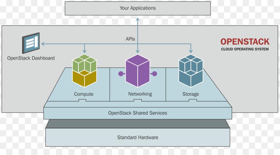 OpenStack چه است؟ 4