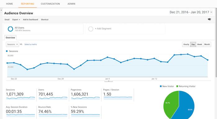 کمک از گوگل آنالیتیکس برای افزایش نرخ تبدیل سایت
