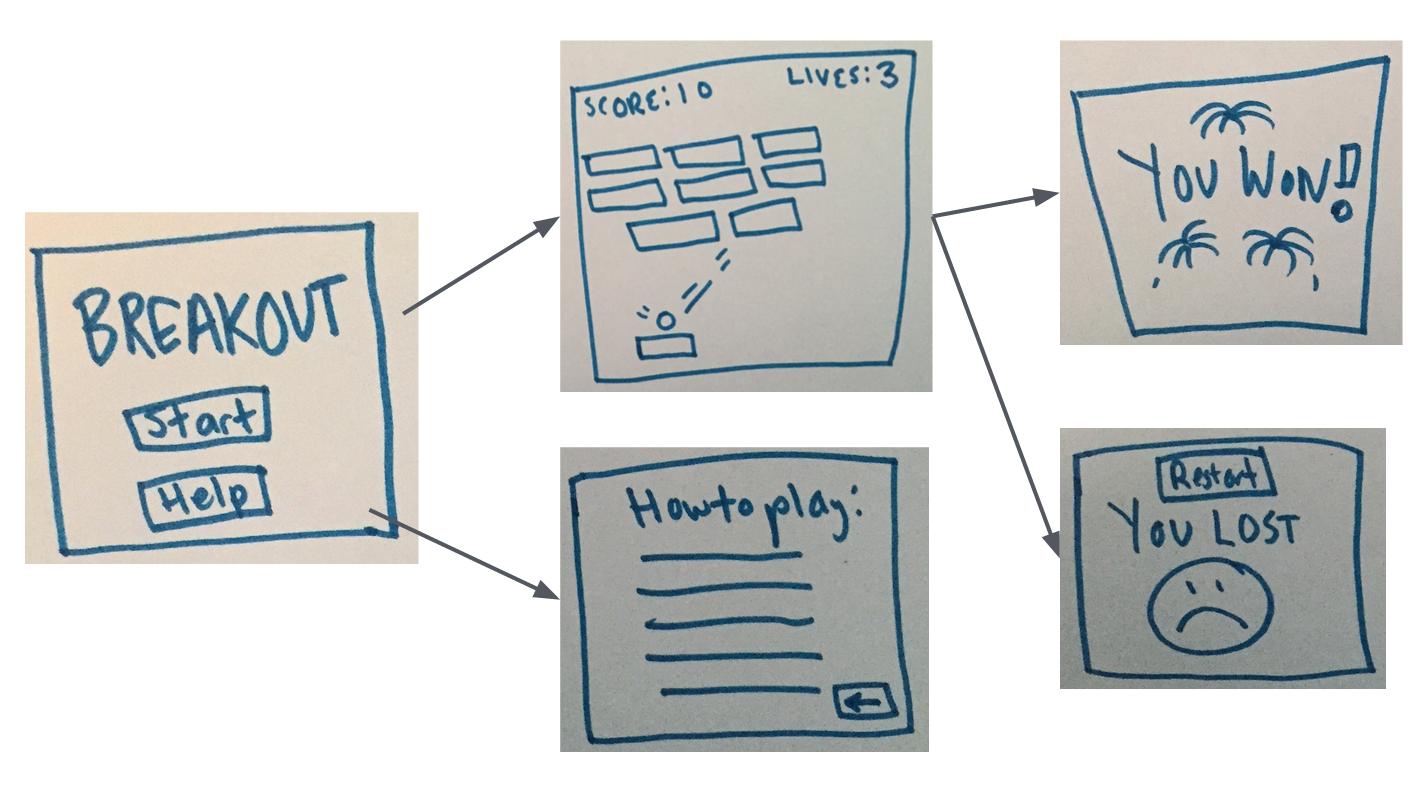ویژگی های پروژه برنامه نویسی