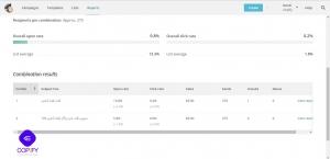 آزمایش A/B میل چیمپ برای ایمیل بازاریابی (راهنما) 23