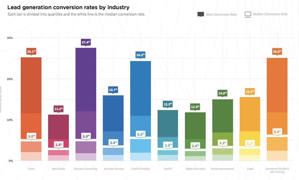 نرخ تبدیل سایت برای کسب و کارهای B2B