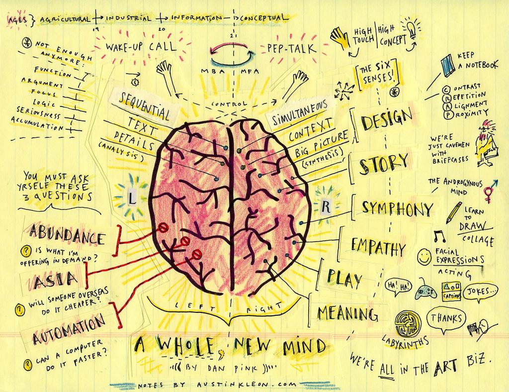 تولید محتوای خلاقانه در عصر مفهومی