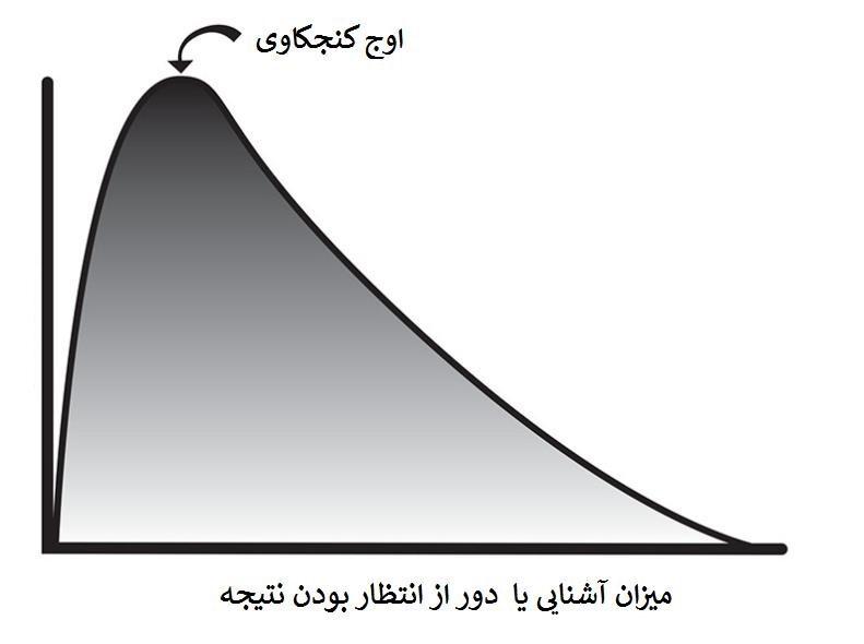 نظریه گپ gap یا شکاف اطلاعاتی