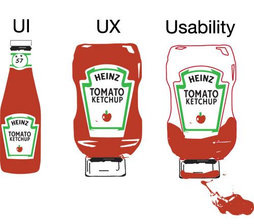 UX تجربه کاربری