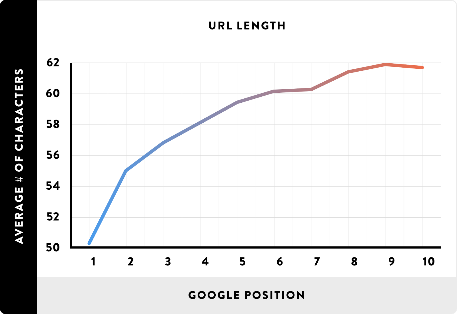 تاثیر طول URL روی رتبه در گوگل
