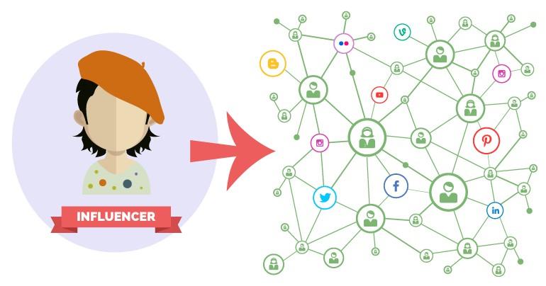 تاثیرگذاران شبکه های اجتماعی