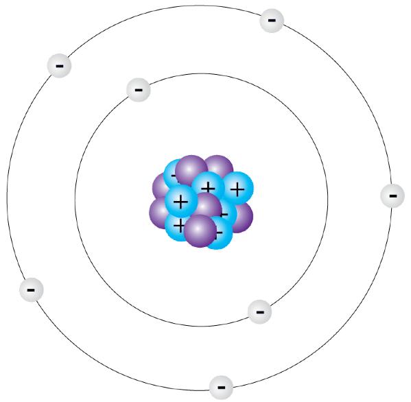 روش های تولید محتوا - مدل سیاره ای اتم