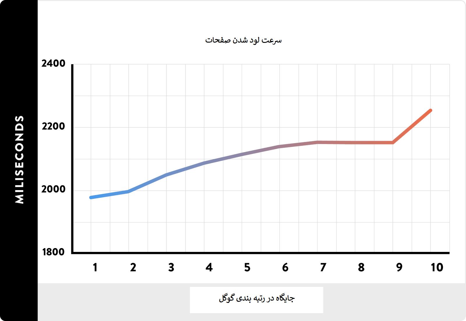 نمودار ارتباط سرعت لود شدن و جایگاه در گوگل