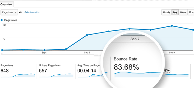 نرخ پرش یا bounce rates