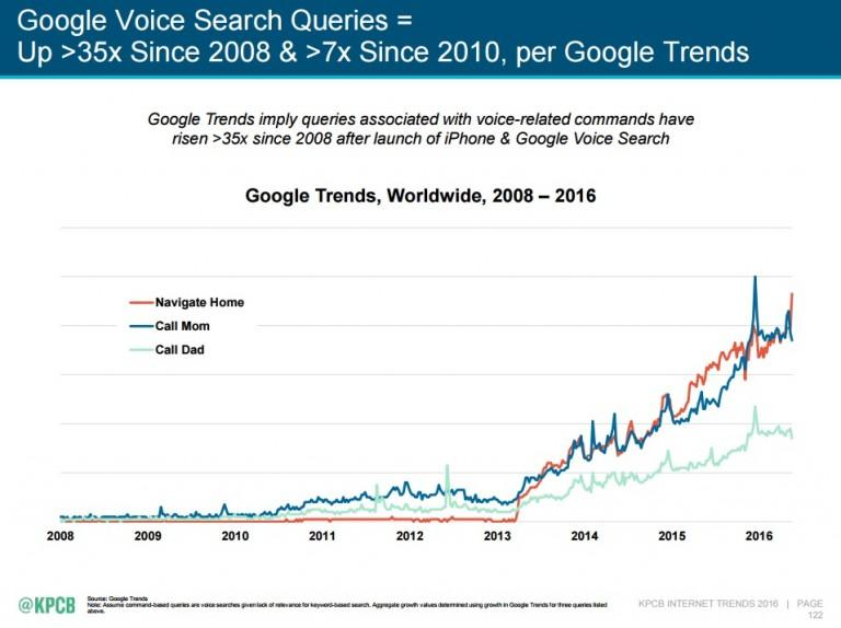 افزایش جستجوی صوتی در گوگل و تولید محتوا برای آن