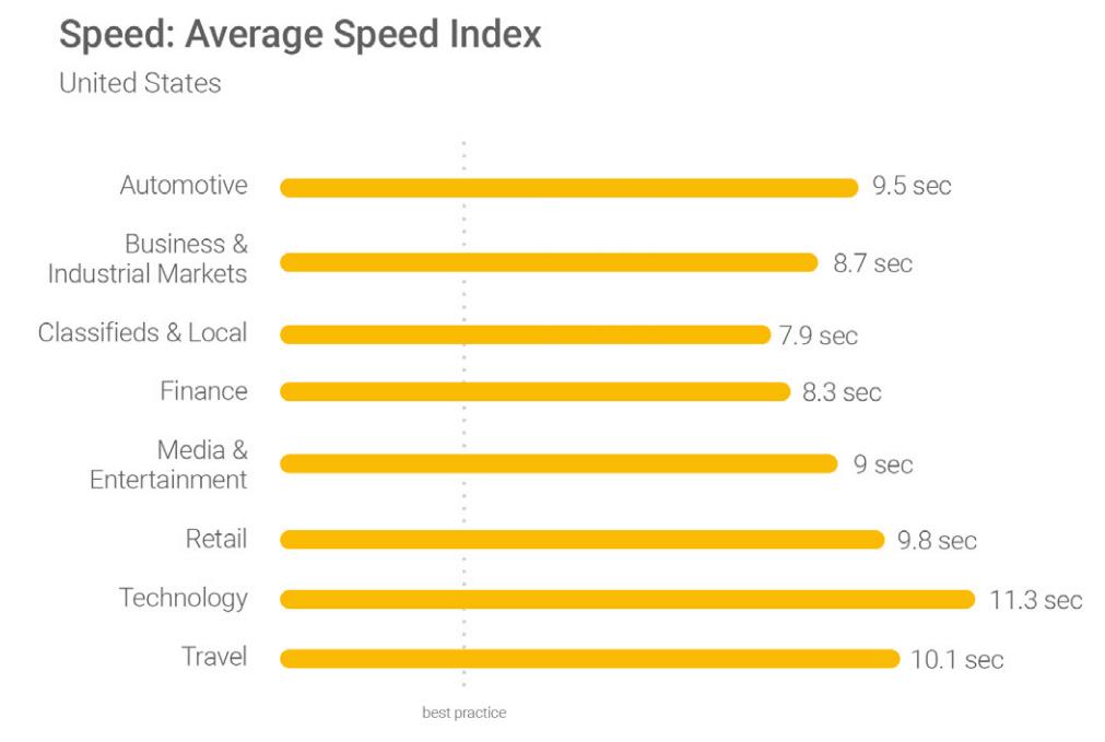 متوسط سرعت سایت