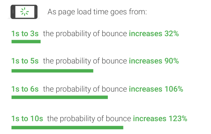 آخرین گزارش گوگل در مورد سرعت سایت
