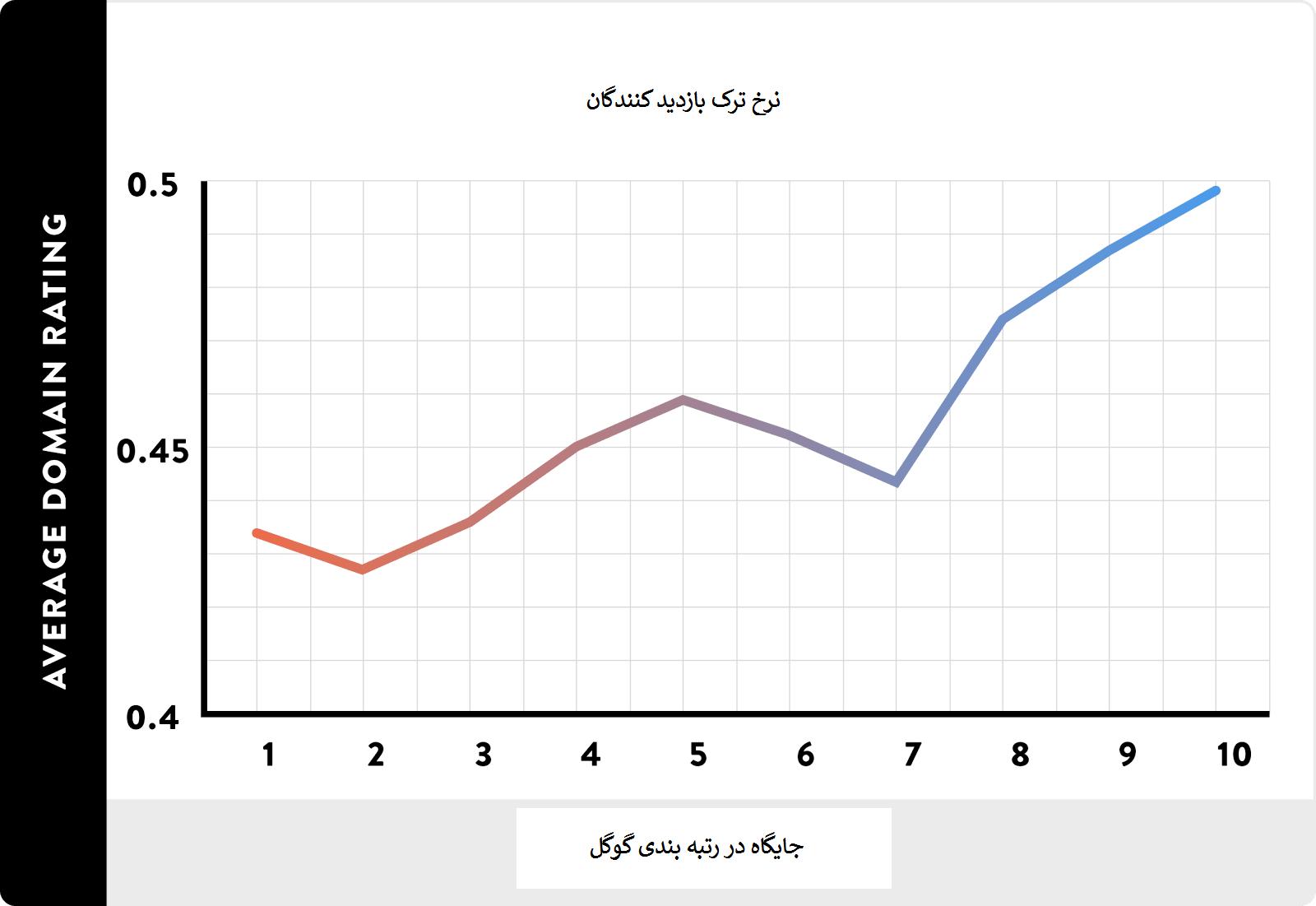 نمودار ارتباط نرخ ترک و جایگاه در گوگل