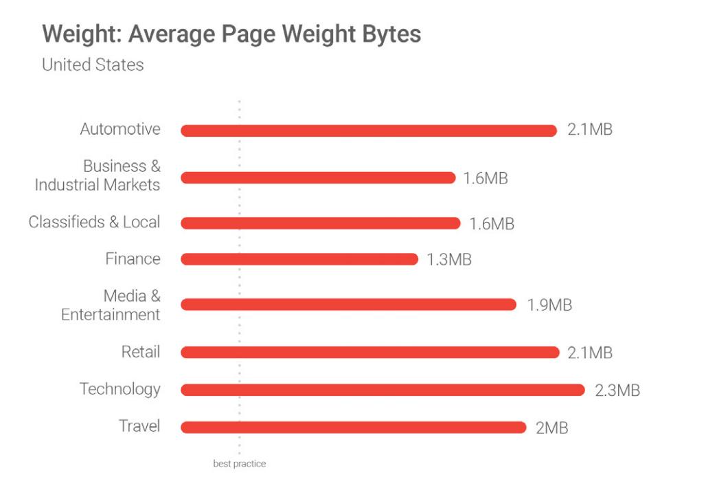 متوسط حجم صفحات سایت