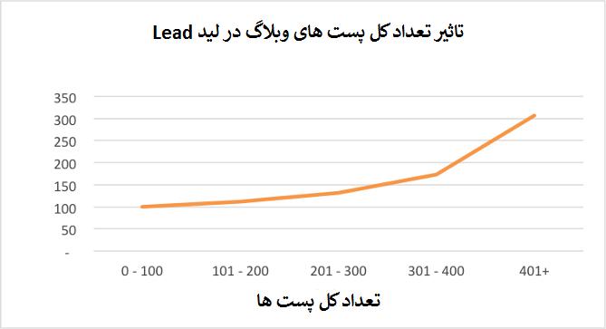 تاثیر تعداد پست های وبلاگ در Lead