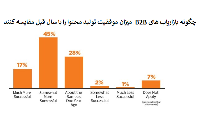 بررسی تاثیر تولید محتوا در کسب و کارهای B2B