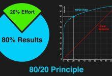 قانون ۸۰/۲۰ در ایمیل بازاریابی یا همان مارکتینگ ایمیلی (قاعده پریتو) 4