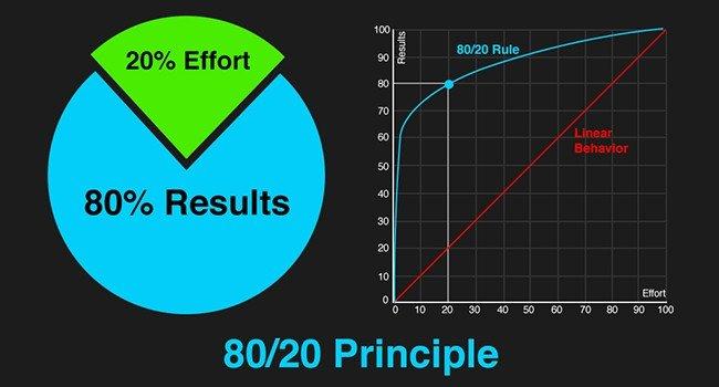 قانون ۸۰/۲۰ در ایمیل بازاریابی یا همان مارکتینگ ایمیلی (قاعده پریتو) 1